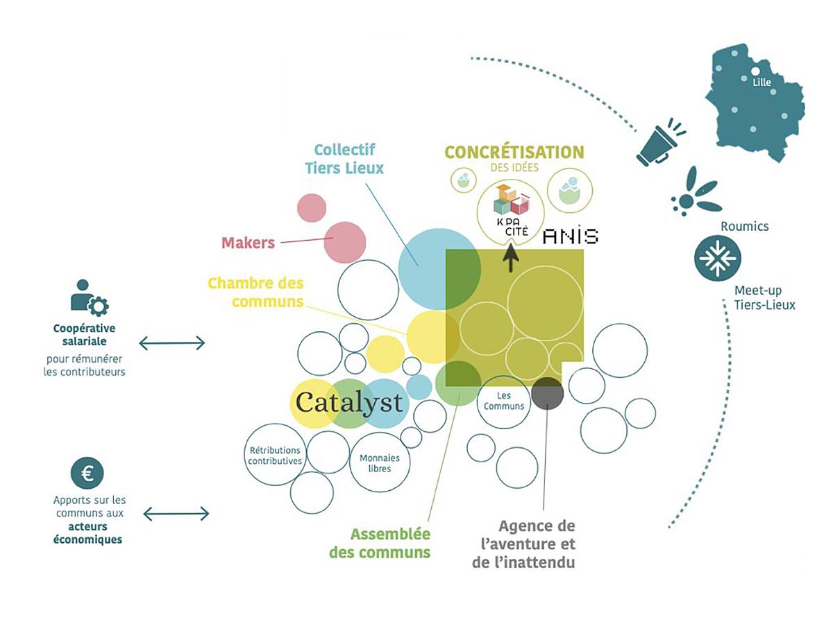 ANIS - Catalyst : l'écosystème